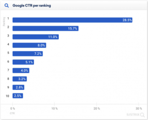 Graph displaying click through rate of the top ten Google results. 28.5% of people click the number 1 result in Google search.